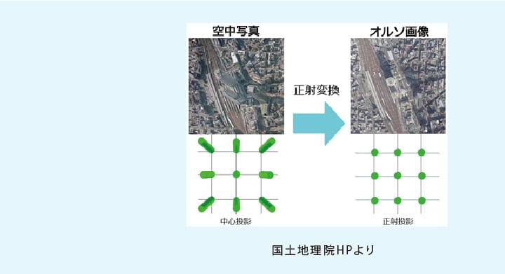 UAV(ドローン)写真測量事業